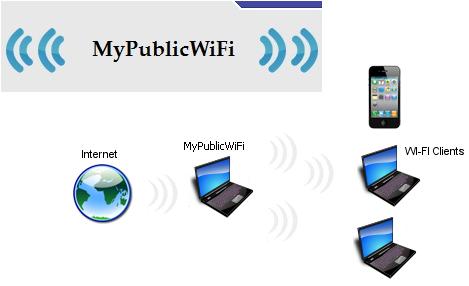 Обзор программы MyPublicWiFi