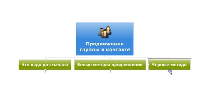 Как продвинуть группу ВК (Вконтакте)